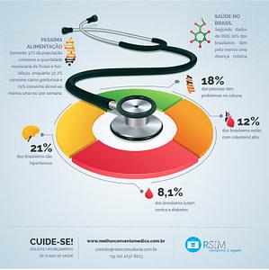saúde dos brasileiros